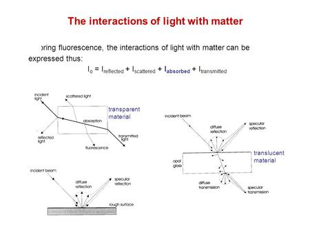 The interactions of light with matter Ignoring fluorescence, the interactions of light with matter can be expressed thus: I o = I reflected + I scattered.