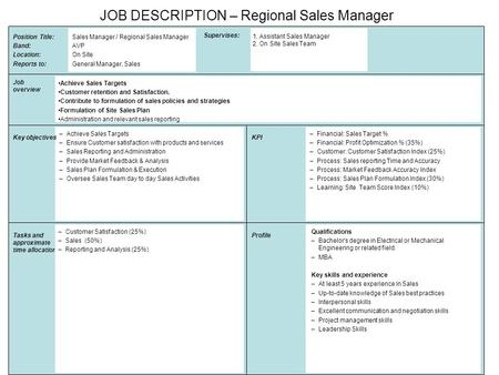 Position Title: Band: Location: Reports to: Supervises: Sales Manager / Regional Sales Manager AVP On Site General Manager, Sales Job overview Achieve.