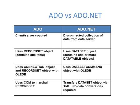 ADO vs ADO.NET ADOADO.NET Client/server coupledDisconnected collection of data from data server Uses RECORDSET object (contains one table) Uses DATASET.