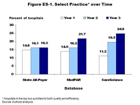 Figure ES-1. Select Practice* over Time Percent of hospitals * Hospitals in the top two quintiles for both quality and efficiency. Source: Authors' analysis.