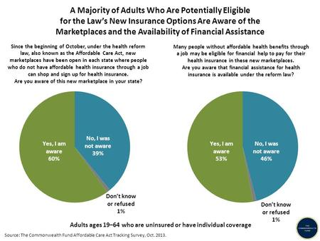A Majority of Adults Who Are Potentially Eligible for the Law's New Insurance Options Are Aware of the Marketplaces and the Availability of Financial Assistance.