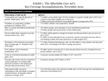 Exhibit 1. The Affordable Care Act's Key Coverage Accomplishments, November 2013 HEALTH INSURANCE COVERAGE PROVISION, START DATEIMPACT Young adults up.