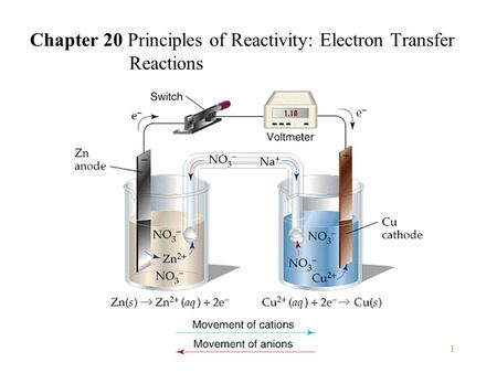 Chapter 20 Principles of Reactivity: Electron Transfer Reactions