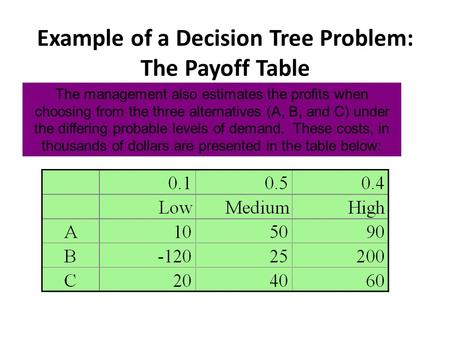 Example of a Decision Tree Problem: The Payoff Table