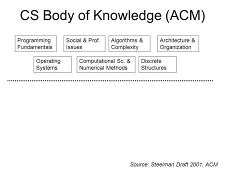 CS Body of Knowledge (ACM) Discrete Structures Programming Fundamentals Algorithms & Complexity Operating Systems Architecture & Organization Social &