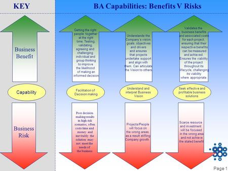 Page 1 Capability Business Benefit Business Risk KEYBA Capabilities: Benefits V Risks Facilitation of Decision making Getting the right people together.