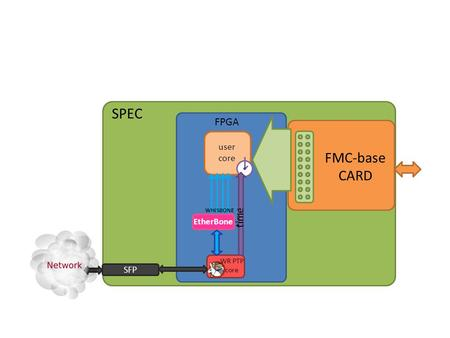 1 SPEC FPGA FMC-base CARD WR PTP core user core SFP time WHISBONE EtherBone time.