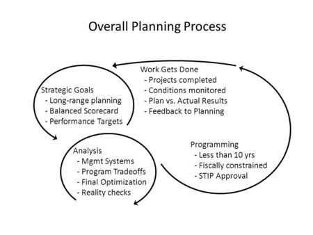 Overall Planning Process Strategic Goals - Long-range planning - Balanced Scorecard - Performance Targets Analysis - Mgmt Systems - Program Tradeoffs -