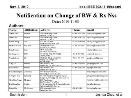 Doc.:IEEE 802.11-10/xxxxr0 Submission Nov. 8, 2010 Notification on Change of BW & Rx Nss Joshua Zhao, et al1 Date: 2010-11-08 Authors: