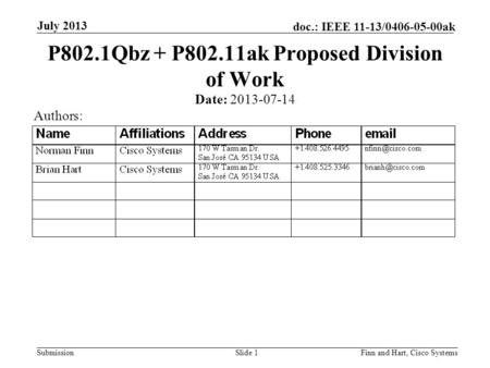Submission doc.: IEEE 11-13/0406-05-00ak July 2013 Finn and Hart, Cisco SystemsSlide 1 P802.1Qbz + P802.11ak Proposed Division of Work Date: 2013-07-14.