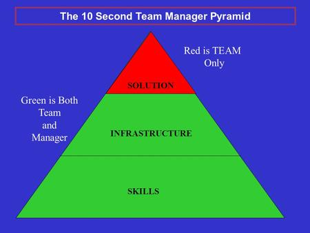Green is Both Team and Manager INFRASTRUCTURE SKILLS SOLUTION Red is TEAM Only The 10 Second Team Manager Pyramid.