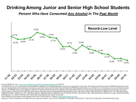 Drinking Among Junior and Senior High School Students Percent Who Have Consumed Any Alcohol In The Past Month Source: PRIDE Surveys,