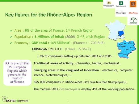 1 Key figures for the Rhône-Alpes Region  Area : 8% of the area of France, 2 nd French Region  Population : 6 Millions of Inhab (2006), 2 nd French Region.