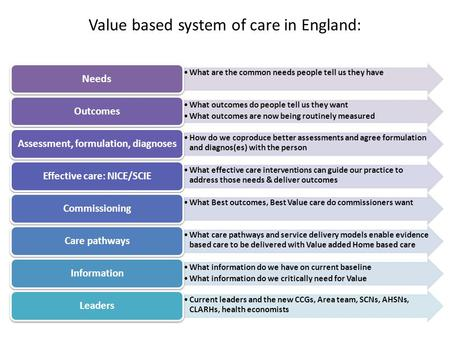 Value based system of care in England: What are the common needs people tell us they have Needs What outcomes do people tell us they want What outcomes.