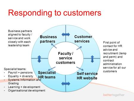 Responding to customers Business partners Faculty / service customers Customer services Self service HR website Specialist HR teams Business partners aligned.