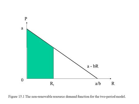 P a a - bR Rt a/b R Figure 15.1 The non-renewable resource demand function for the two-period model.
