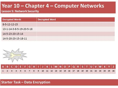 Year 10 – Chapter 4 – Computer Networks Lesson 5: Network Security Starter Task – Data Encryption ABCDEFGHIJKLMNOPQRSTUVWXYZ 1234567891011121314151617181920212223242526.