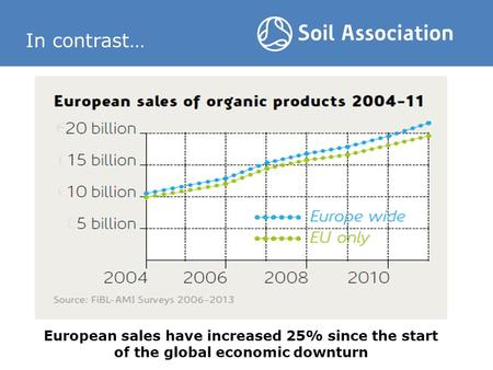 In contrast… European sales have increased 25% since the start of the global economic downturn.