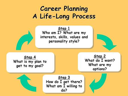 Career Planning A Life-Long Process Step 1 Who am I? What are my interests, skills, values and personality style? Step 2 What do I want? What are my options?