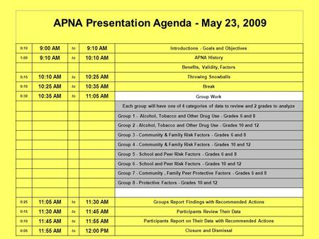 APNA Presentation Agenda - May 23, 2009 0:10 9:00 AM to 9:10 AM Introductions - Goals and Objectives 1:00 9:10 AM to 10:10 AM APNA History Benefits, Validity,