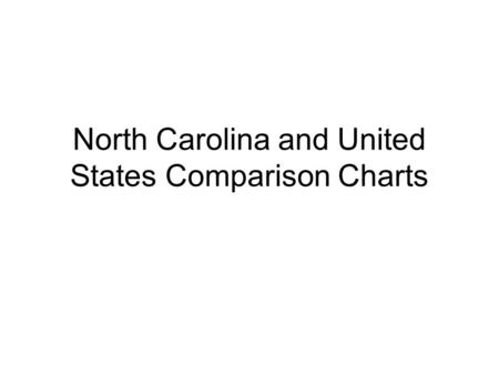 North Carolina and United States Comparison Charts.