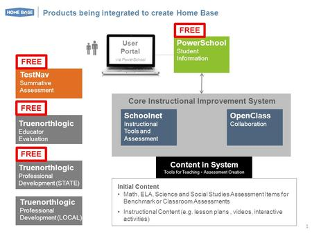 Products being integrated to create Home Base OpenClass Collaboration Schoolnet Instructional Tools and Assessment PowerSchool Student Information Core.