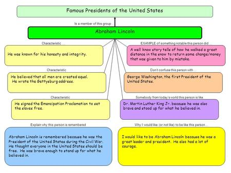 Famous Presidents of the United States