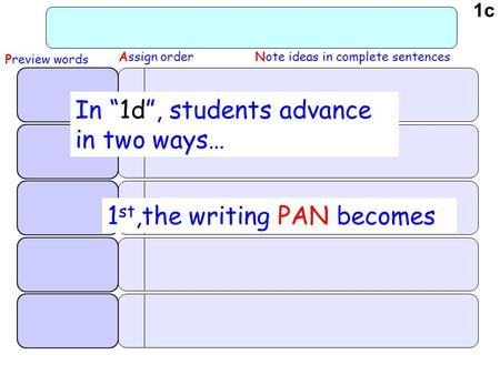"Note ideas in complete sentencesAssign order Preview words 1 st,the writing PAN becomes In ""1d"", students advance in two ways… 1c."