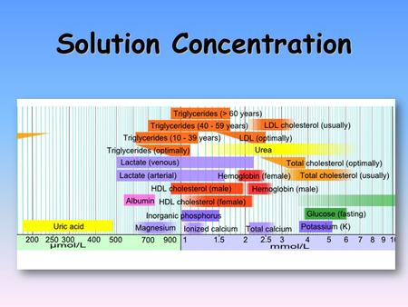 Solution Concentration. Calculations of Solution Concentration Mole fraction Mole fraction – the ratio of moles of solute to total moles of solution.
