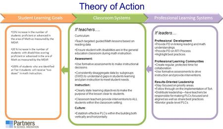 Theory of Action If teachers…. Curriculum: Teach targeted guided Math lessons based on reading data. Ensure student with disabilities are in the general.