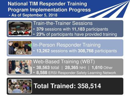 Train-the-Trainer Sessions 379 sessions with 11,183 participants
