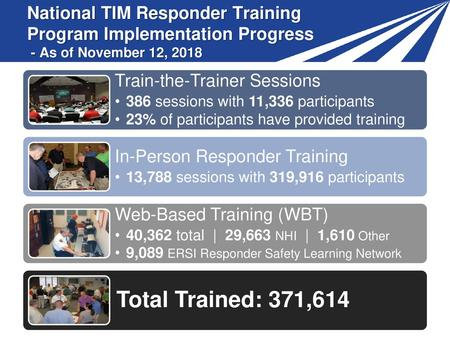 Train-the-Trainer Sessions 386 sessions with 11,336 participants