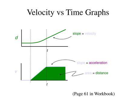 Position-Time graphs  - ppt video online download