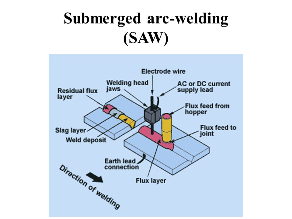 Submerged Arc Welding Saw Ppt Video Online Download