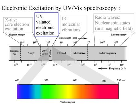 Electronic Absorption Spectroscopy of Organic Compounds - ppt download