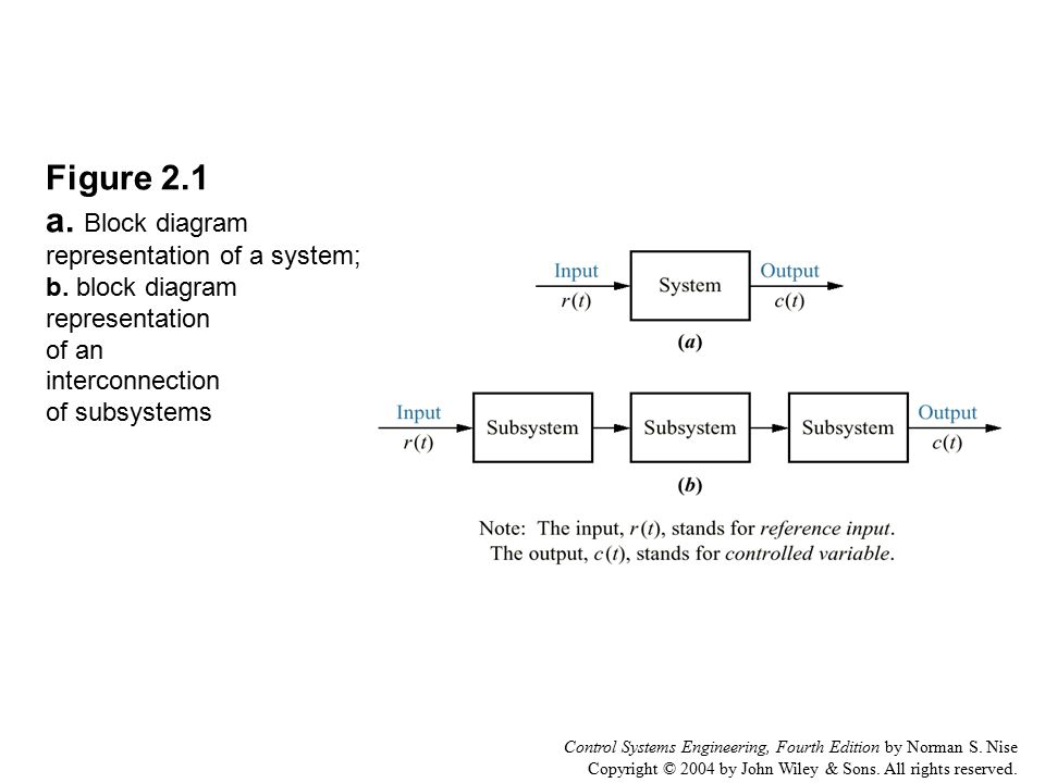 Figure 2. 1 a. Block diagram representation of a system; b - ppt video  online downloadSlidePlayer