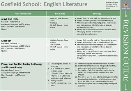Paper One Literature Monday 22nd May 9am Section A