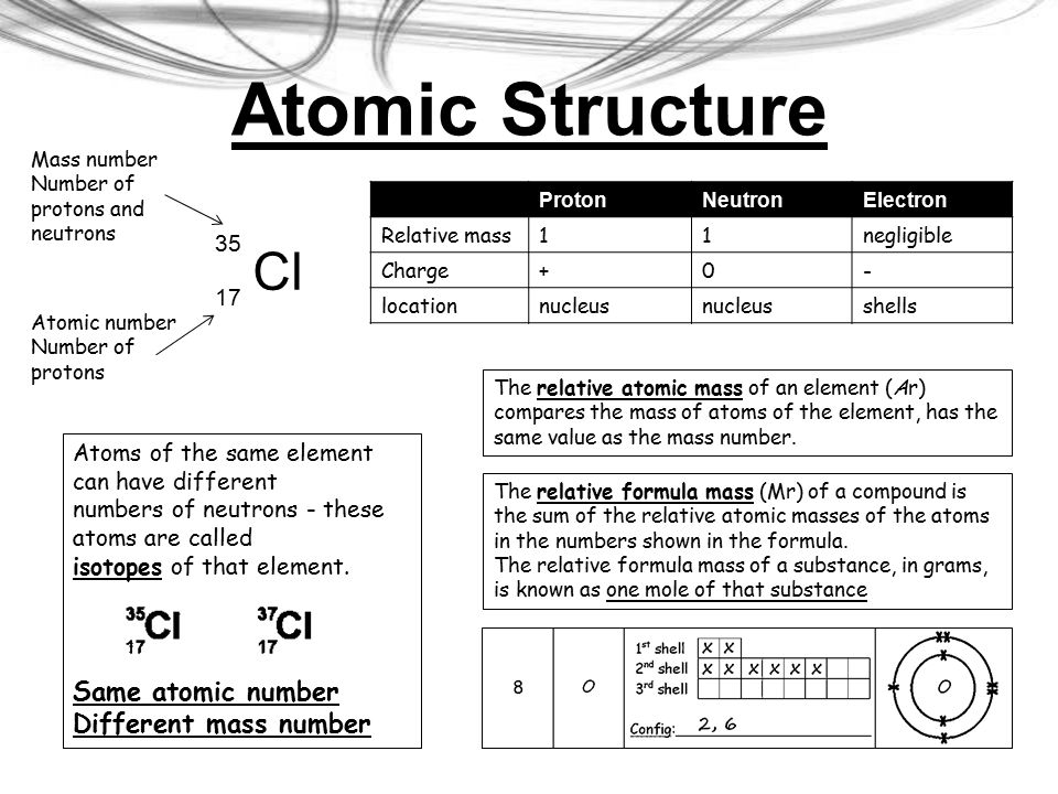 Atomic Number 35