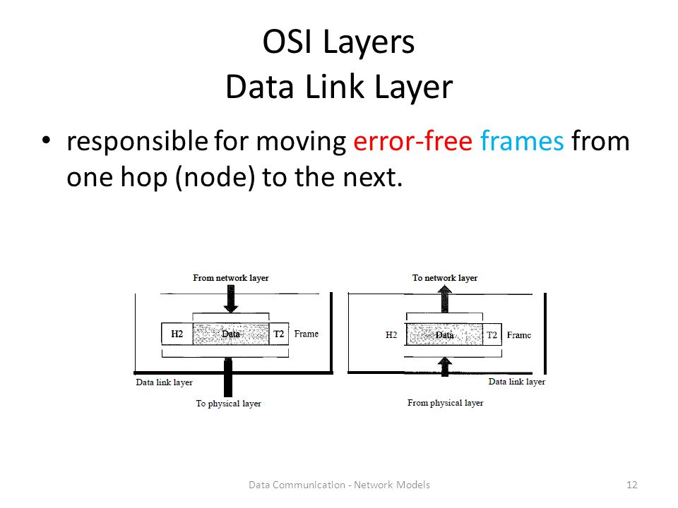 Data communication network models ppt download osi layers data link layer ccuart Image collections