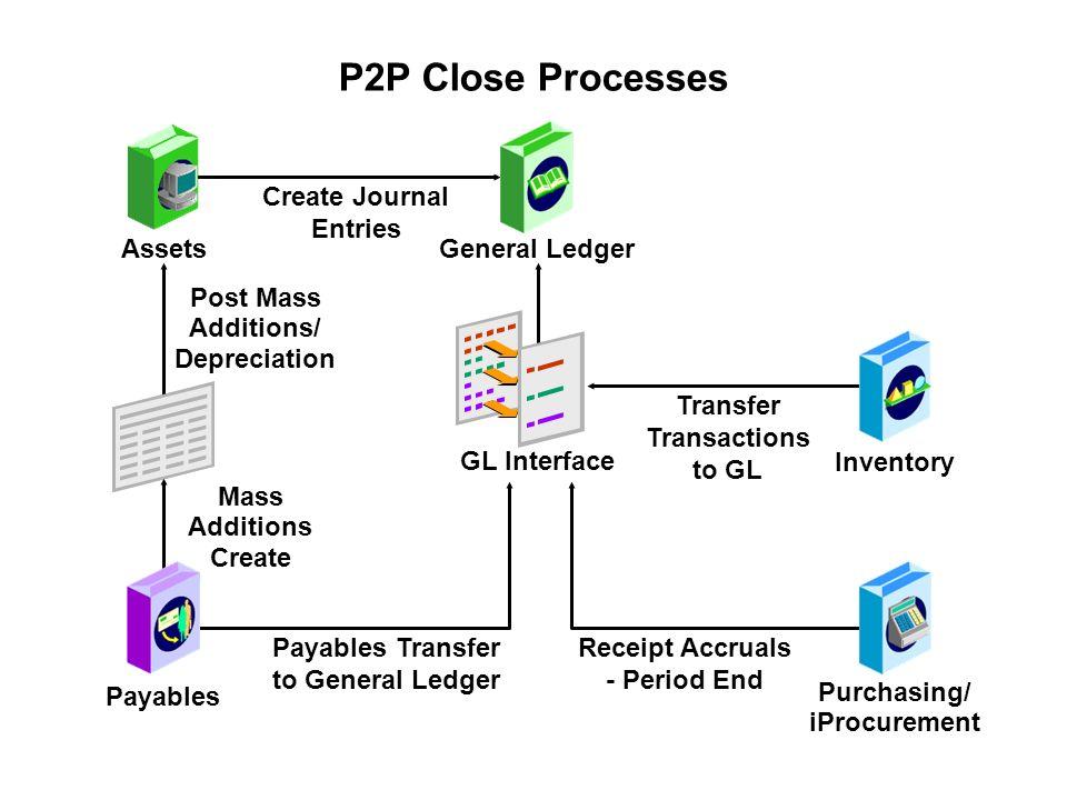 R12 General Ledger Management Fundamentals - ppt download