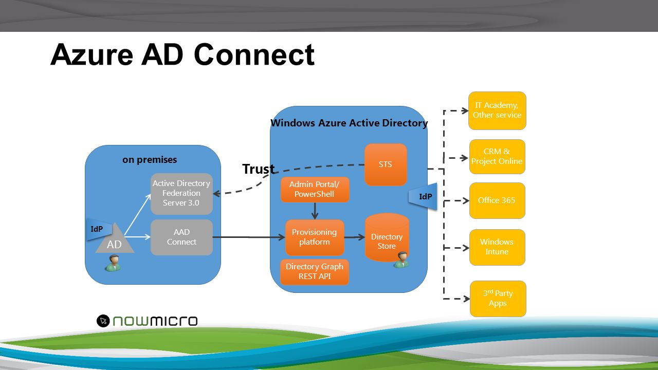 Identities And Azure Ad Premium Ppt Download