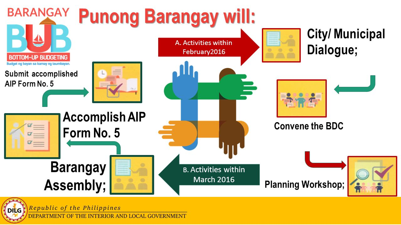 Bottom-up-Budgeting (BUB) for Barangays - ppt video online download