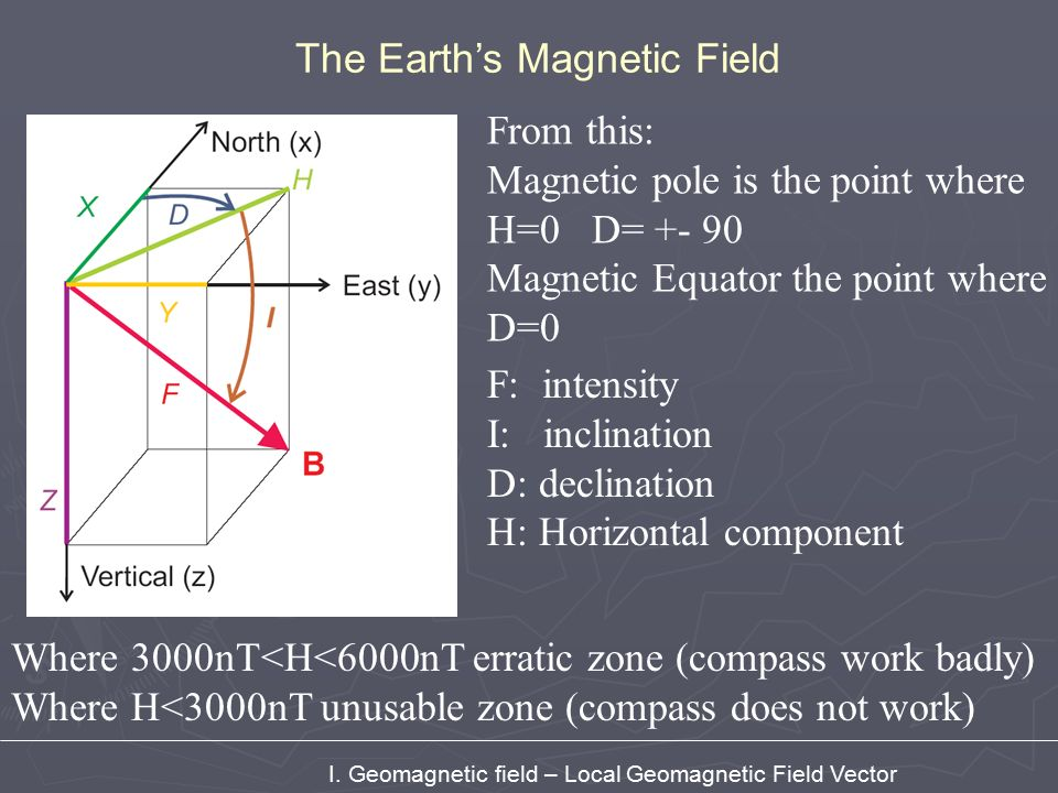 Vector Diagram Of Earths Magnetic Field Trusted Wiring Diagram