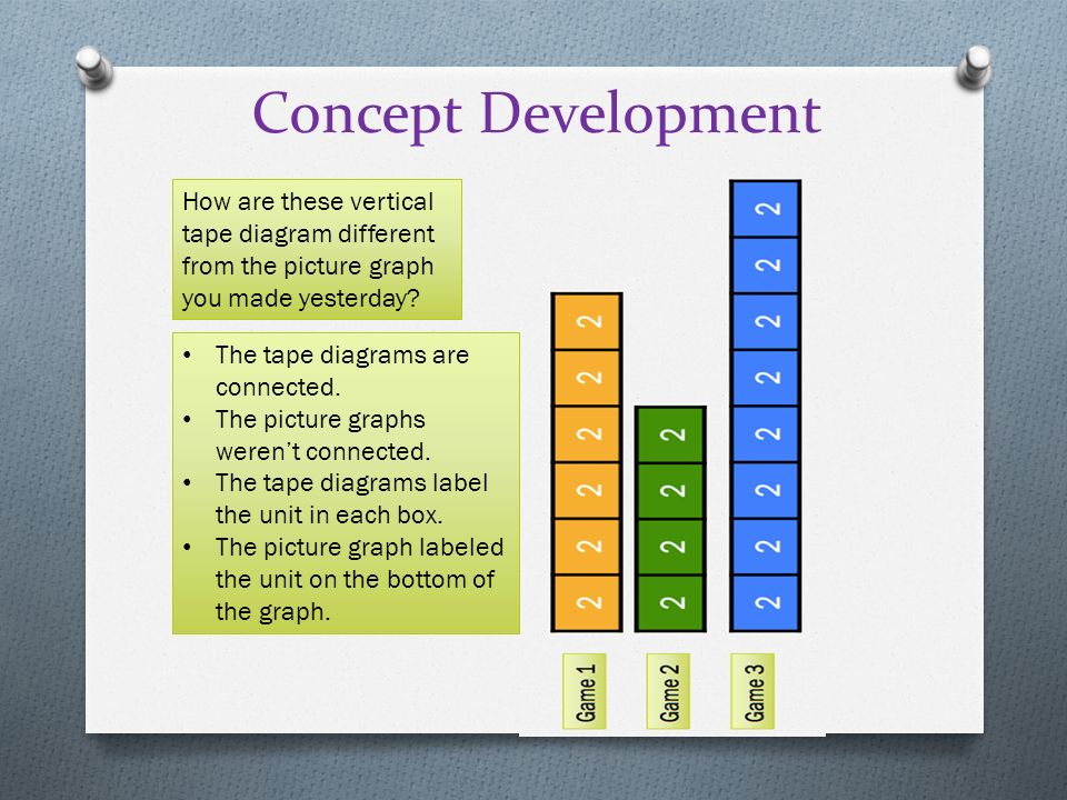 Rotate Tape Diagrams Vertically To Create Bar Graphs Ppt Video