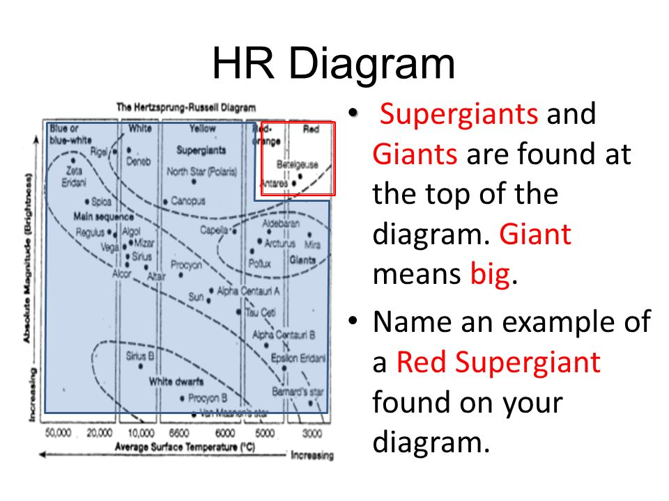Classifying stars ppt download 24 hr diagram supergiants ccuart Gallery