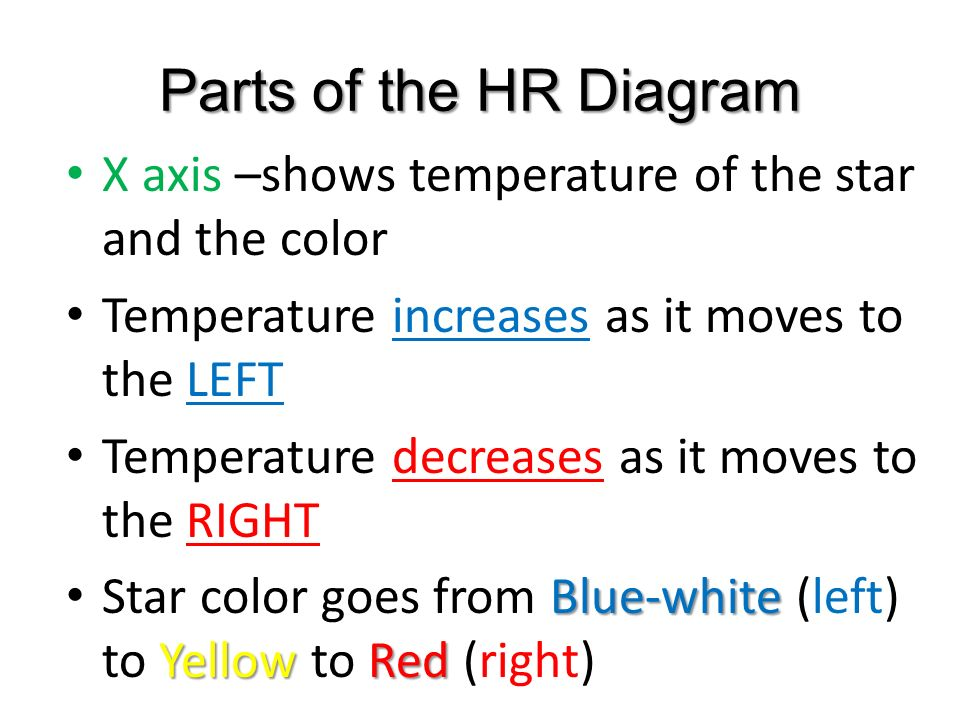 Classifying stars ppt download parts of the hr diagram x axis shows temperature of the star and the color ccuart Gallery