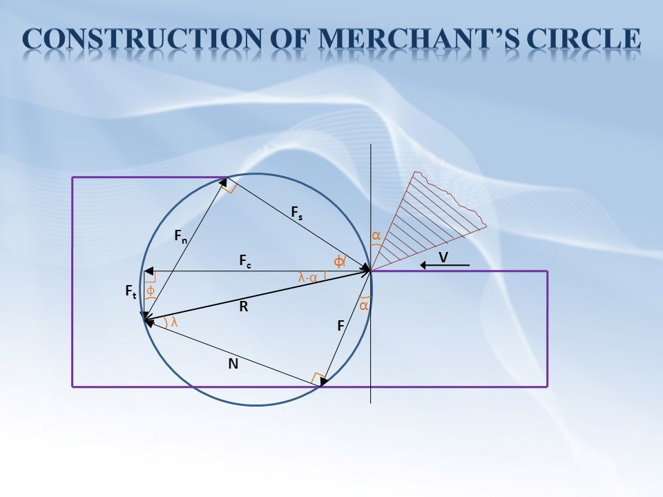 Abhishek yadav ppt video online download construction of merchants circle ccuart Image collections