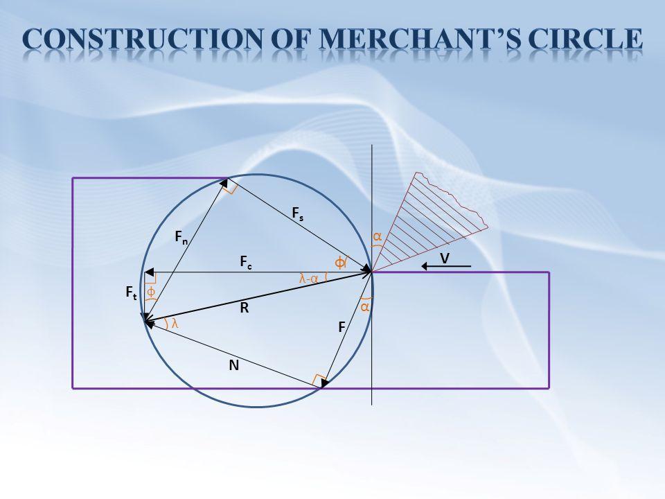 Abhishek yadav ppt video online download construction of merchants circle ccuart Choice Image