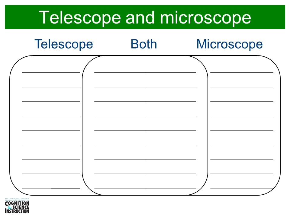 Venn Diagram Different Microscopes Circuit Connection Diagram