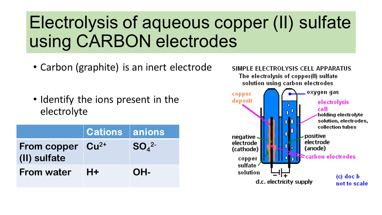 the electrolysis of copper sulphate
